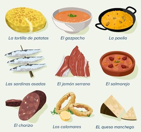 ¿Cuál es tu plato favorito?