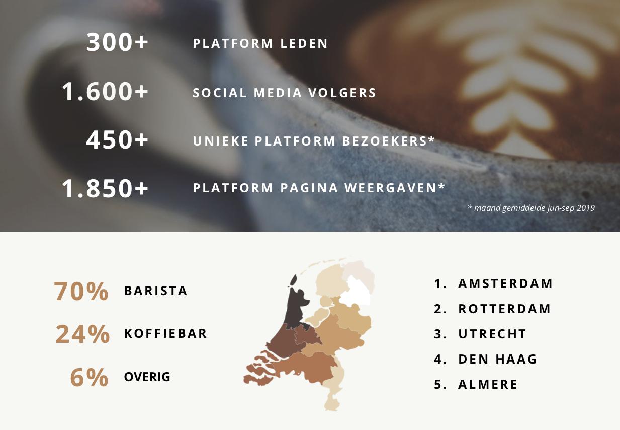 Wil jij koffieprofessionals in Nederland iets laten weten?